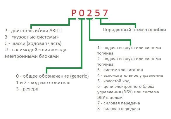 Расшифровка диагностических кодов неисправностей протокола OBD-II